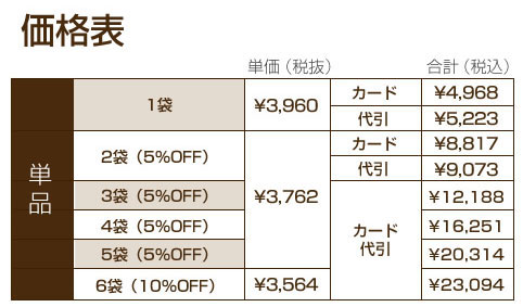 単品購入時の購入数に応じて割引が適応される図表