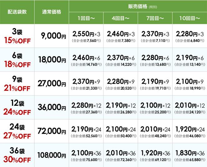割引率が一覧できるまとめ買いとトクトクコースの料金表