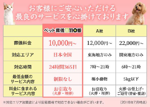 「ペット葬儀110番」と他社との料金の差、比較表